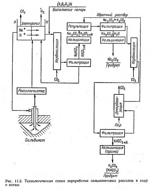 хлористого калия в пласте