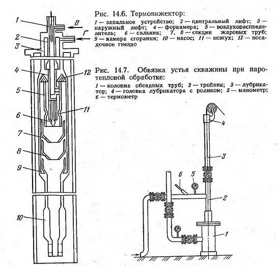 процессы и оборудование