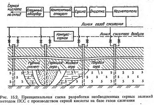 Подземное сжигание серы (ПСС).