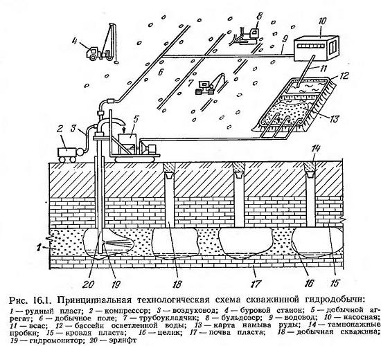 Скважинная гидродобыча (СГД).