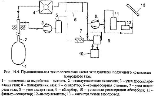 Схема расположения пхг в россии