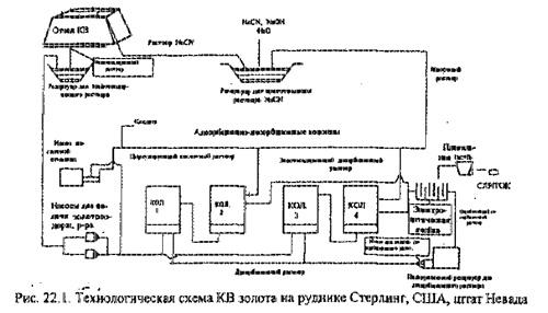 Схема золотодобывающей компании