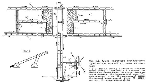 Подготовка этажей (часть 1)