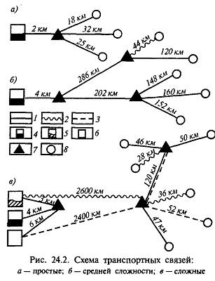 Структура транспортных связей