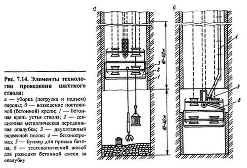 Строительство вертикальных