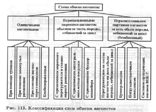Погрузка горной породы (часть