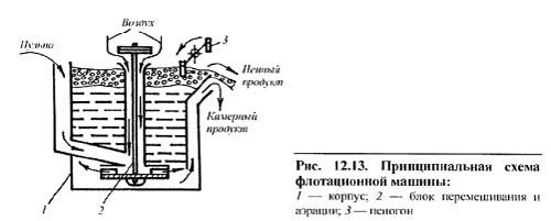 Схема действия флотационной машины