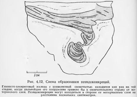 ... текстуры осадочных пород: industry-portal24.ru/petrologiya-osadochnyh-porod/3857...